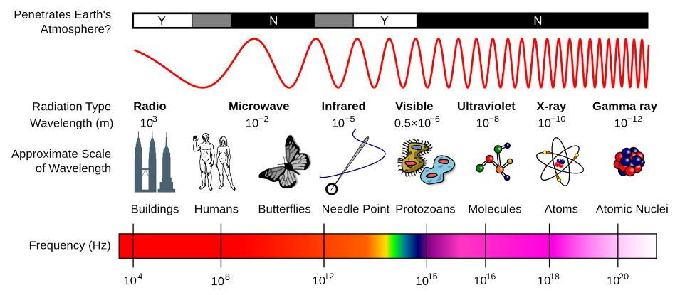 Relationshi^between wavelength and frequency explained in a chart.